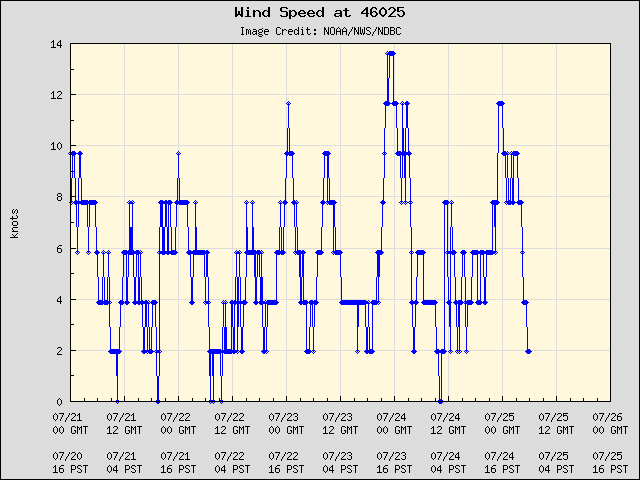 5-day plot - Wind Speed at 46025