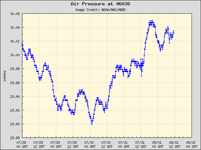 5-day plot - Air Pressure at 46026