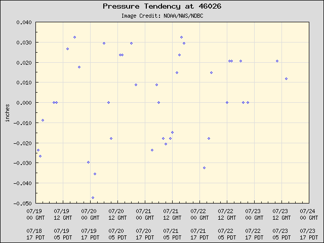 5-day plot - Pressure Tendency at 46026