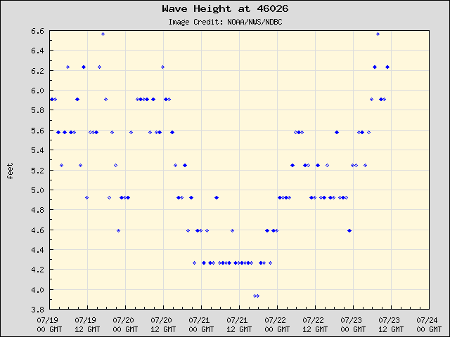 5-day plot - Wave Height at 46026