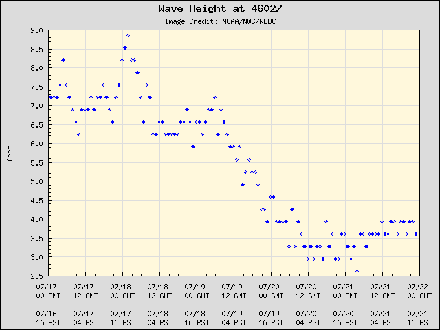 5-day plot - Wave Height at 46027
