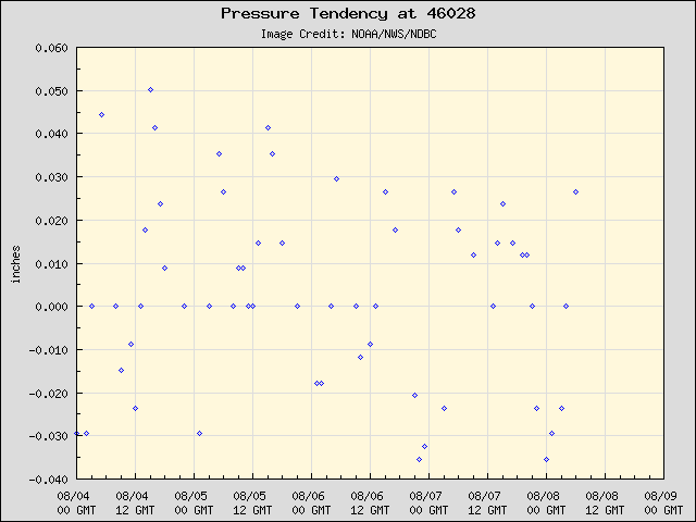 5-day plot - Pressure Tendency at 46028