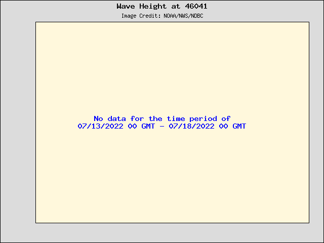 5-day plot - Wave Height at 46041