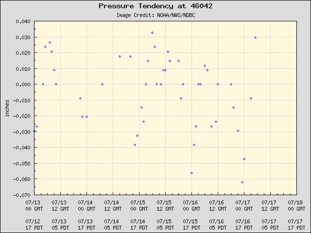 5-day plot - Pressure Tendency at 46042