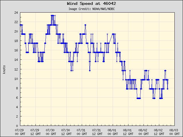 5-day plot - Wind Speed at 46042