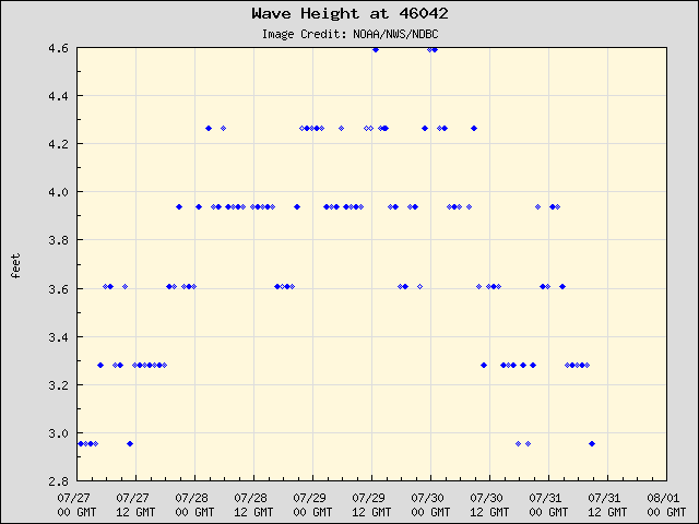 5-day plot - Wave Height at 46042