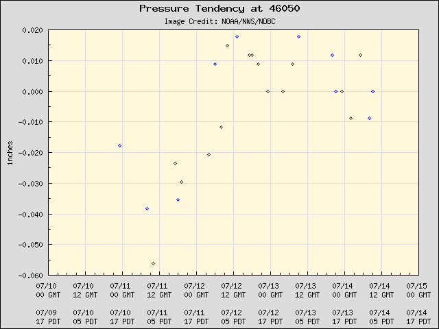5-day plot - Pressure Tendency at 46050