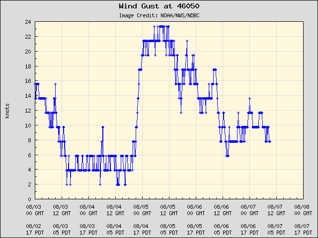 5-day plot - Wind Gust at 46050