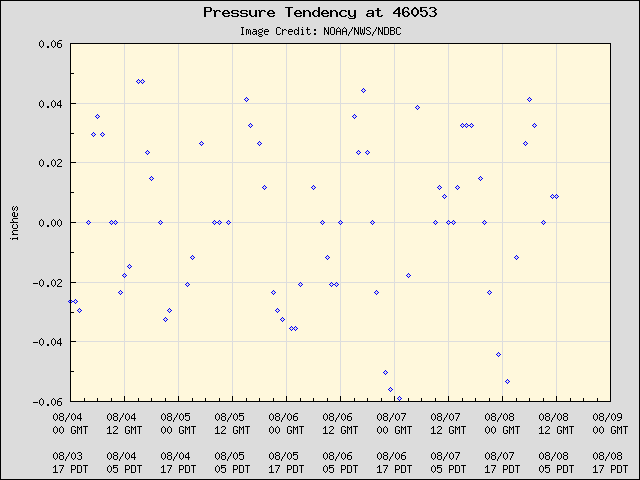 5-day plot - Pressure Tendency at 46053