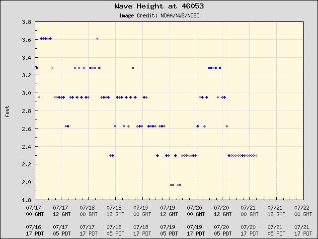 5-day plot - Wave Height at 46053