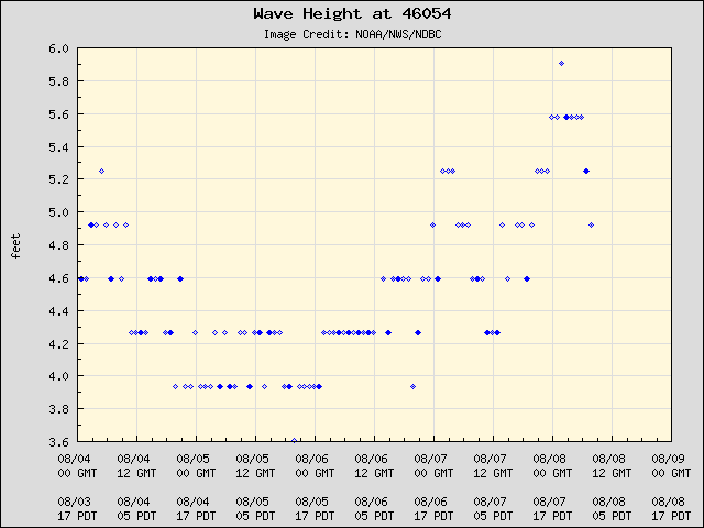 5-day plot - Wave Height at 46054