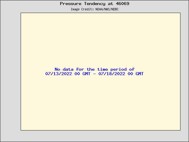 5-day plot - Pressure Tendency at 46069