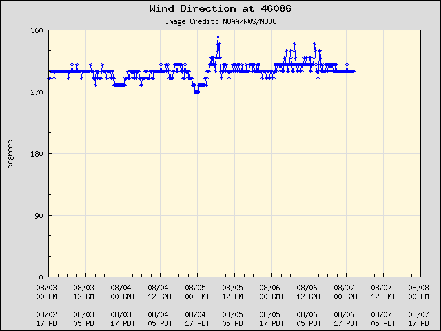 SCB 46086 Wind Direction