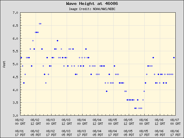 5-day plot - Wave Height at 46086