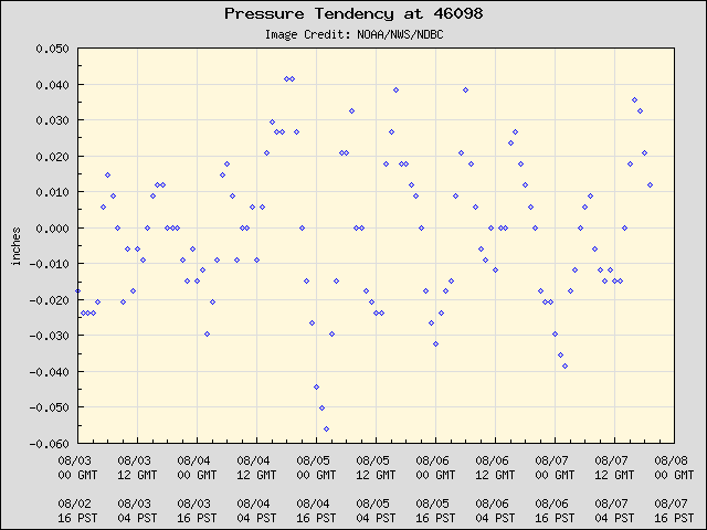 5-day plot - Pressure Tendency at 46098
