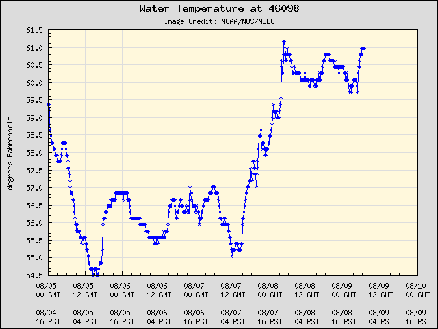 5-day plot - Water Temperature at 46098