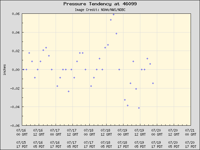 5-day plot - Pressure Tendency at 46099