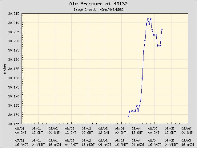 5-day plot - Air Pressure at 46132