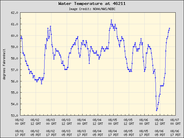 5-day plot - Water Temperature at 46211