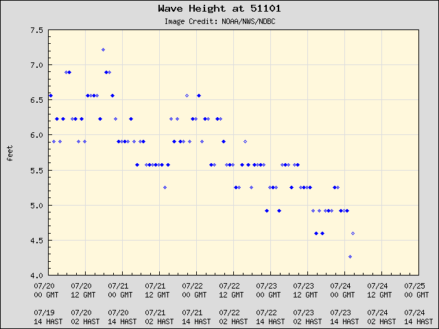 5-day plot - Wave Height at 51101