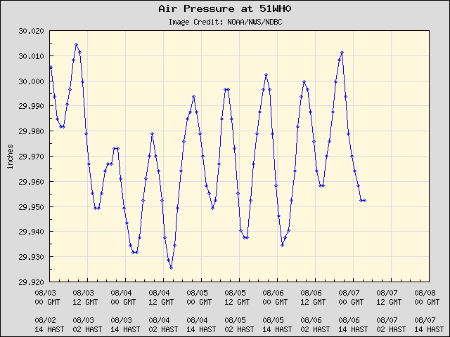 5-day plot - Air Pressure at 51WH0