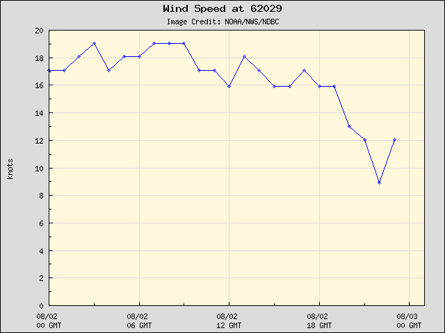 24-hour plot - Wind Speed at 62029