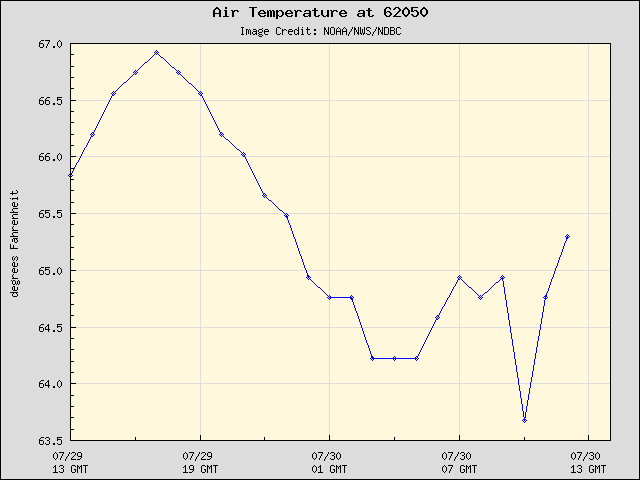 24-hour plot - Air Temperature at 62050
