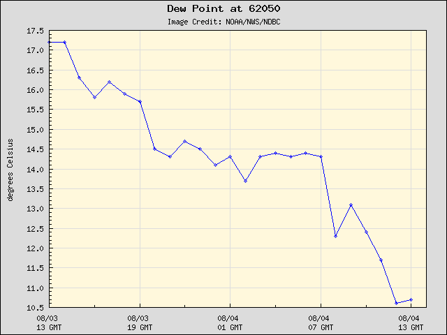 24-hour plot - Dew Point at 62050