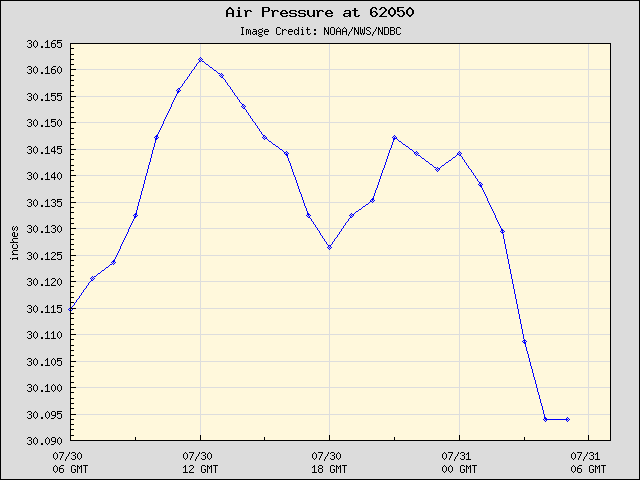 24-hour plot - Air Pressure at 62050