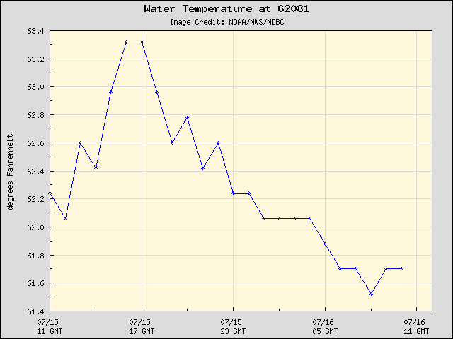 24-hour plot - Water Temperature at 62081