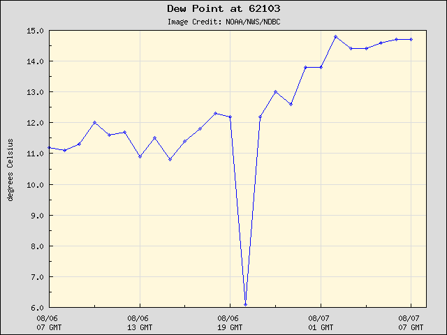 24-hour plot - Dew Point at 62103
