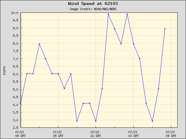 24-hour plot - Wind Speed at 62103