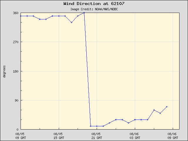 24-hour plot - Wind Direction at 62107