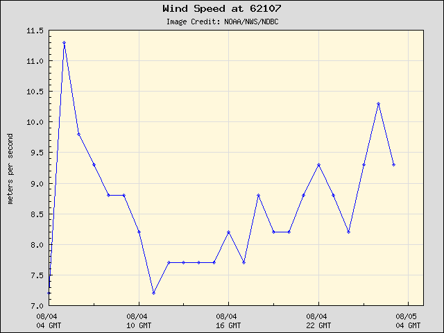 24-hour plot - Wind Speed at 62107