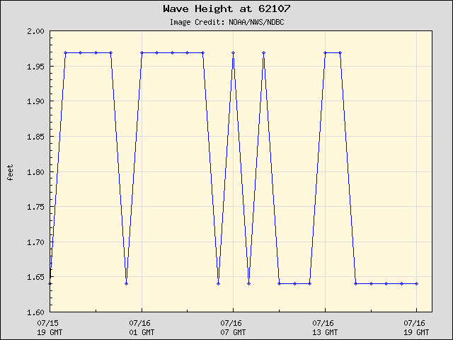 24-hour plot - Wave Height at Sevenstones