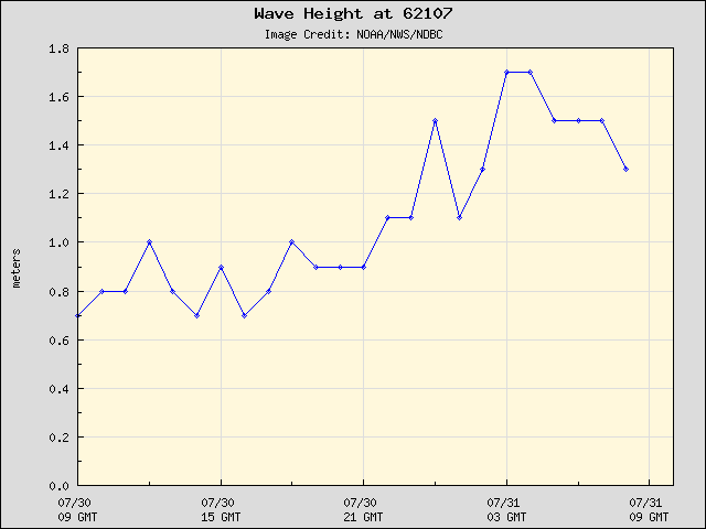 24-hour plot - Wave Height at 62107