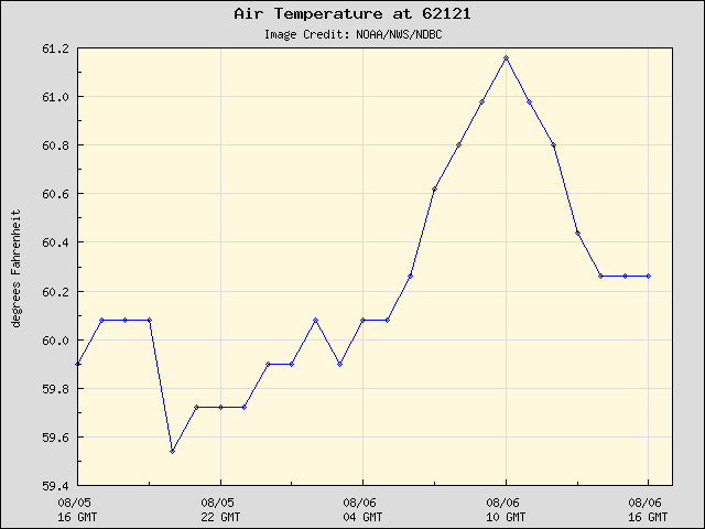 24-hour plot - Air Temperature at 62121