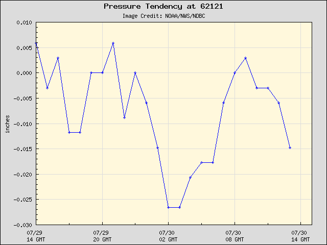 24-hour plot - Pressure Tendency at 62121