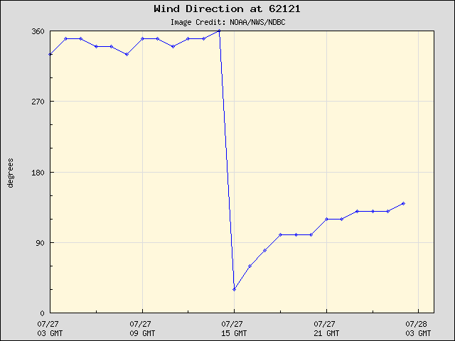 24-hour plot - Wind Direction at 62121