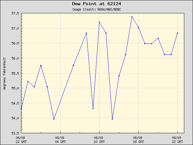 24-hour plot - Dew Point at 62124