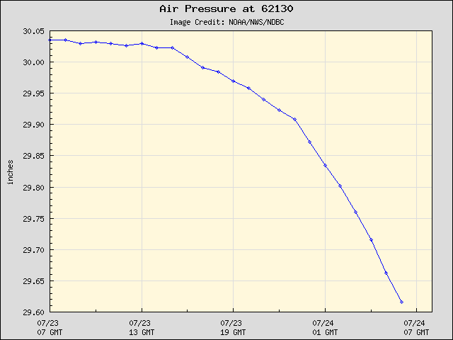 24-hour plot - Air Pressure at 62130