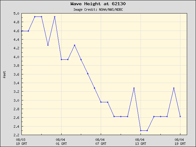 24-hour plot - Wave Height at 62130