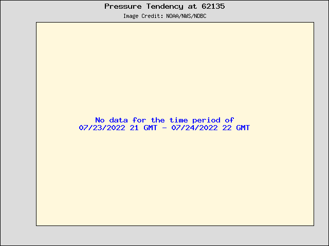 24-hour plot - Pressure Tendency at 62135