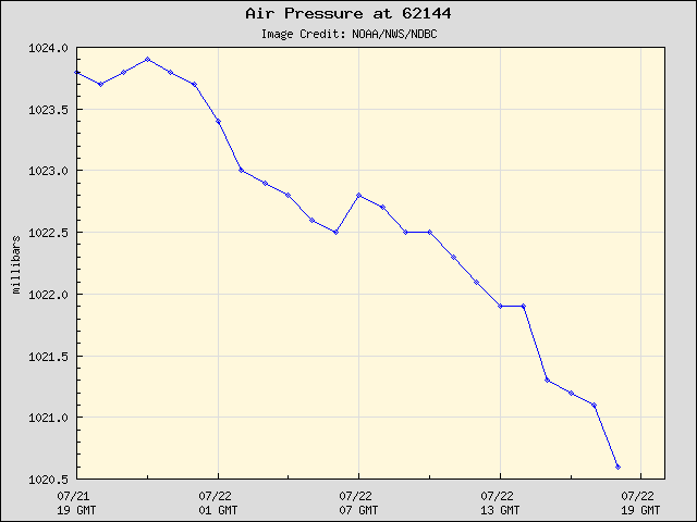 24-hour plot - Air Pressure at 62144