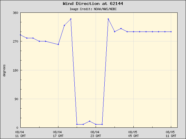 24-hour plot - Wind Direction at 62144
