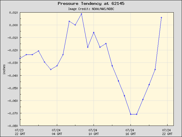 24-hour plot - Pressure Tendency at 62145