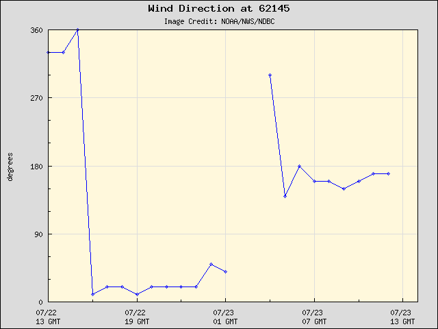 24-hour plot - Wind Direction at 62145