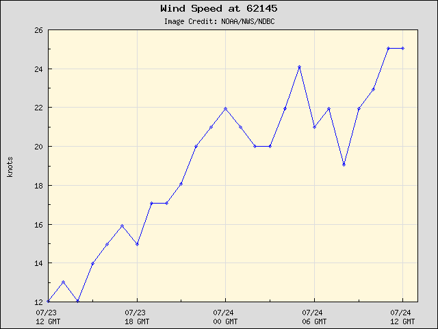 24-hour plot - Wind Speed at 62145