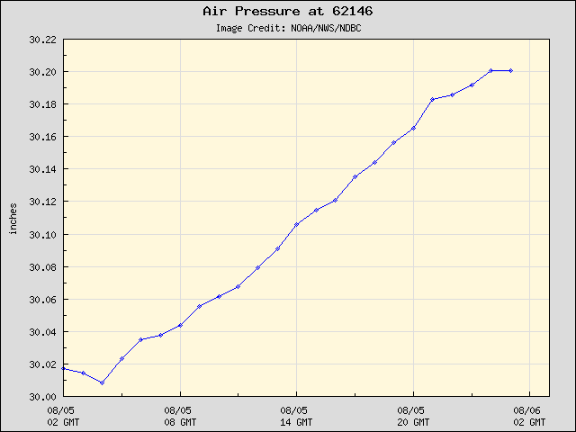 24-hour plot - Air Pressure at 62146