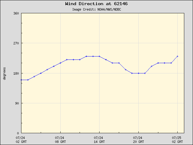 24-hour plot - Wind Direction at 62146